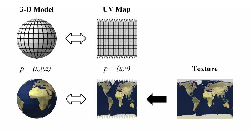 El mapeado UV.
